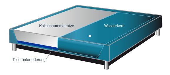 kaltschaummatratze f r wasserbetten mit 7 zonen online kaufen. Black Bedroom Furniture Sets. Home Design Ideas
