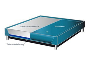 Inside Hybrid Softside Wasserbett