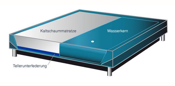 split hybrid softside wasserbett online kaufen aqua comfort. Black Bedroom Furniture Sets. Home Design Ideas