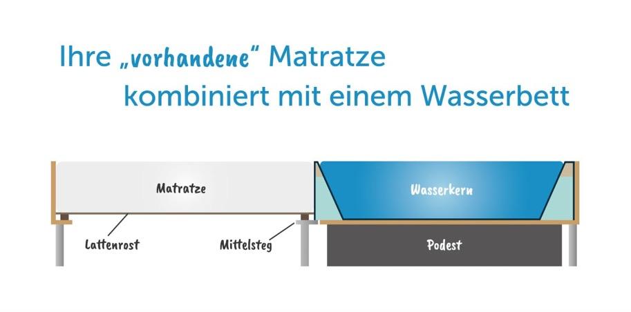 halb wasserbett, halb matratze? hybrid-systeme von aqua comfort, Modern Dekoo