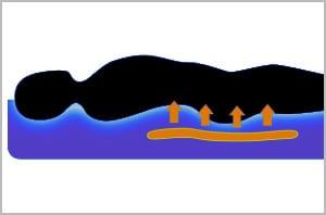 Wasserbett Rückenunterstützung