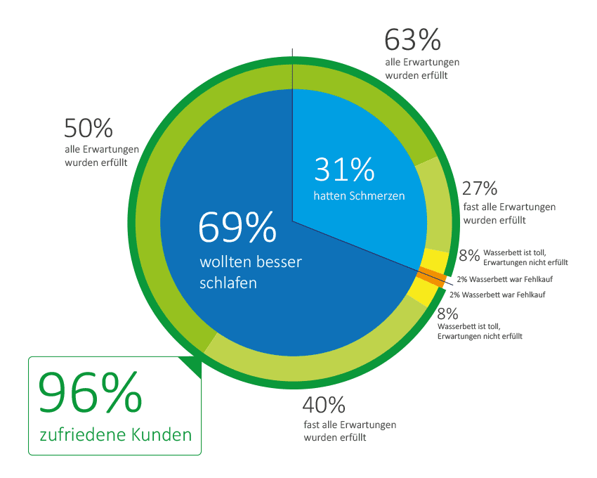 96% unserer Kunden sind mit unseren Wasserbetten voll zufrieden