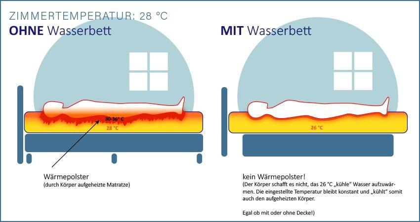 Wasserbett Temperatur Im Sommer
